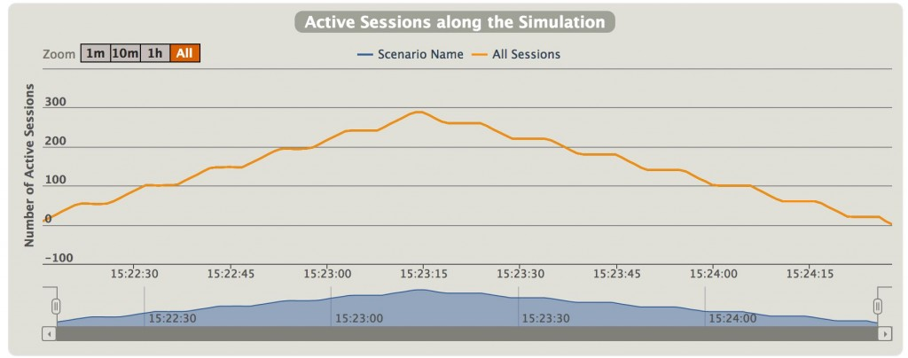 05_number_of_sessions